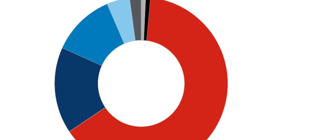 Pie chart example from page.